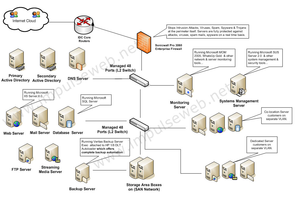 Hosting server architecture india microsoft solutions for Architecture site web
